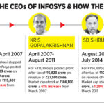 Two sides of the Infosys coin   Forbes India